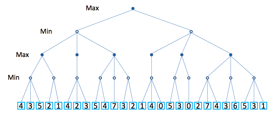 minimax dissertation The aim of the dissertation is to develop a generalized kalman duality concept applicable for linear unbounded non-invertible operators and introduce the minimax state estimation theory and algorithms for linear differential-algebraic equations.